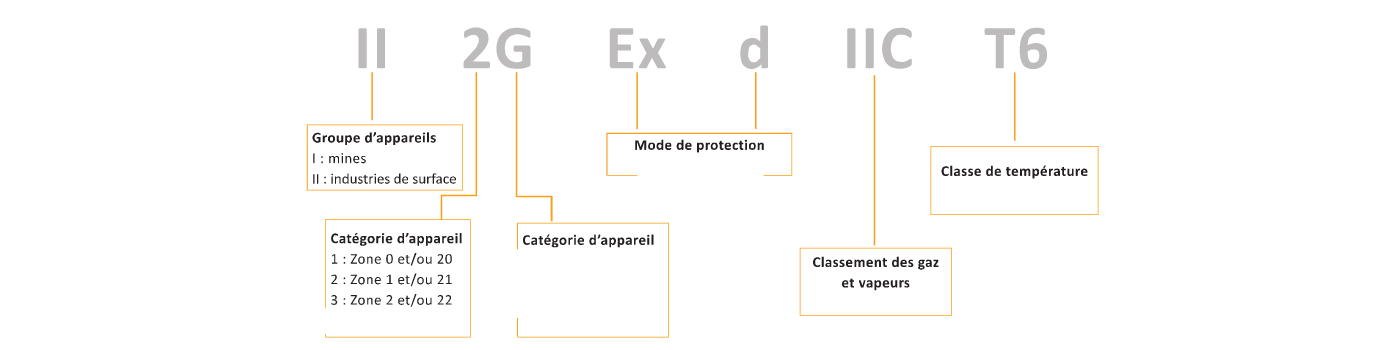 Signification ATEX