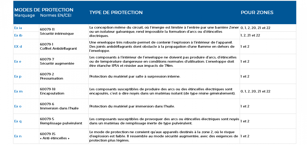 Mode de protection