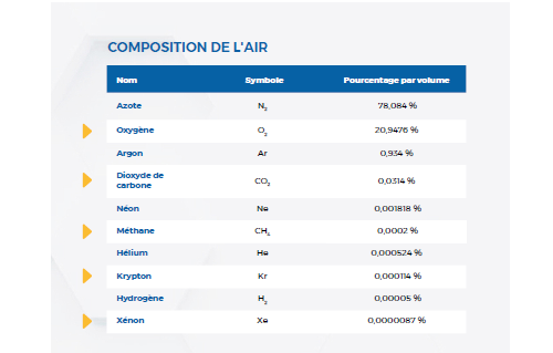 Composition de l'air